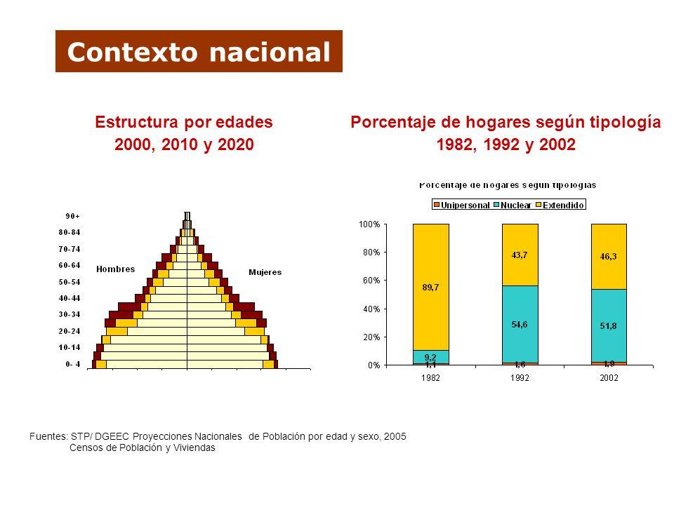 Contexto nacional 49,5 42,9 35,4 26,7 17,5 18,9 19,8 18,1 28,1 29,9 39,9 52,4 0% 20% 40% 60% 80% 100% 1972198219922002 Población económicamente activa según sectores económicos 1972 - 2002 56,7 % 65,4 %64,2 % 62,6 % 57,2 % 43,3 % 37,4 % 35,8 %34,6 % 42,8 % 50,3 % 49,7 % 195019621972198219922002 Urbano Rural Proceso de urbanización 1950 - 2002 Fuentes: STP/ DGEEC
