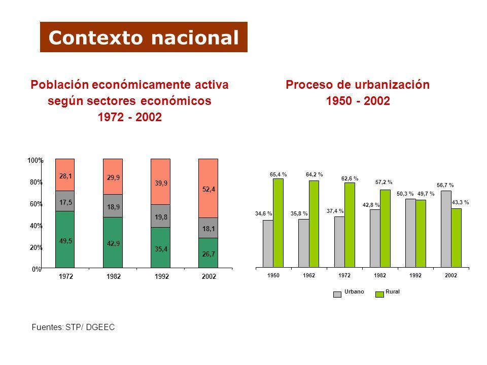 Contexto nacional 49,5 42,9 35,4 26,7 17,5 18,9 19,8 18,1 28,1 29,9 39,9 52,4 0% 20% 40% 60% 80% 100% 1972198219922002 Población económicamente activa