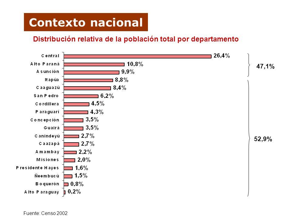 Contexto nacional Distribución relativa de la población total por departamento Fuente: Censo 2002 47,1% 52,9%