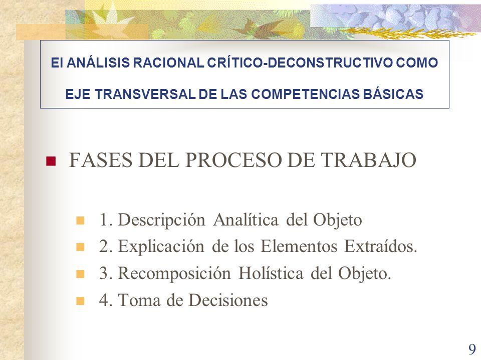 9 FASES DEL PROCESO DE TRABAJO 1. Descripción Analítica del Objeto 2. Explicación de los Elementos Extraídos. 3. Recomposición Holística del Objeto. 4