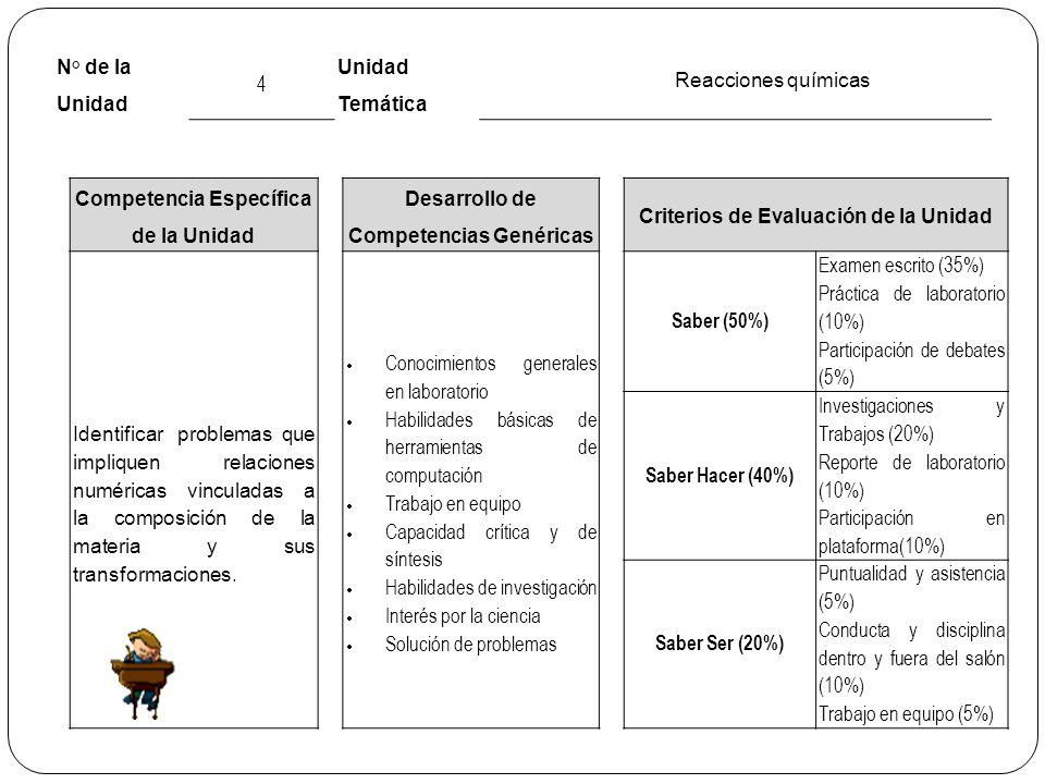 N° de la Unidad 4 Unidad Temática Reacciones químicas Competencia Específica de la Unidad Desarrollo de Competencias Genéricas Criterios de Evaluación de la Unidad Identificarproblemas que impliquen relaciones numéricas vinculadas a la composición de la materia y sus transformaciones.