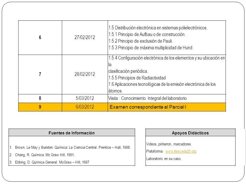 6 27/02/2012 1.5 Distribución electrónica en sistemas polielectrónicos.