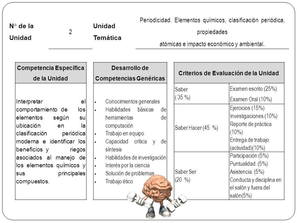 N° de la Unidad 2 Unidad Temática Periodicidad.