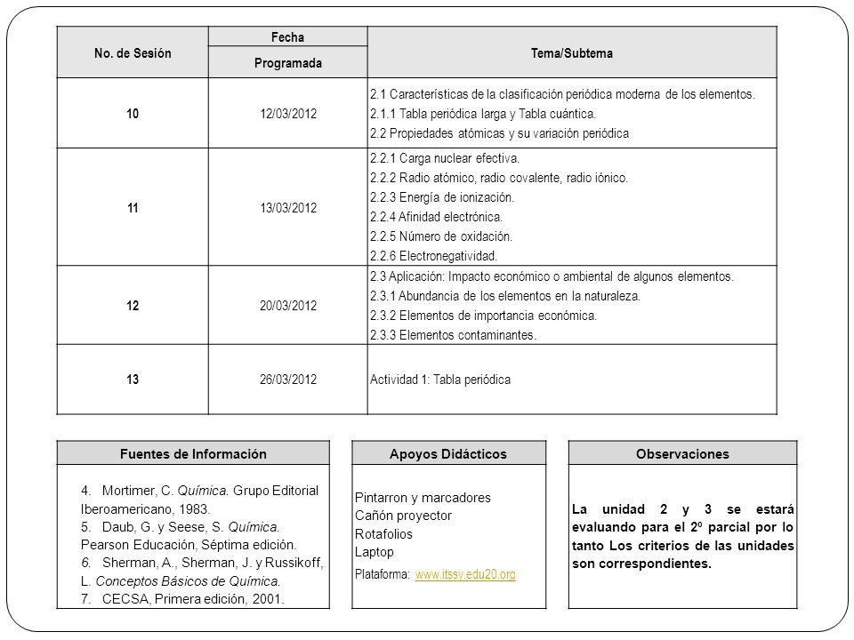 No. de Sesión Fecha Tema/Subtema Programada 10 12/03/2012 2.1 Características de la clasificación periódica moderna de los elementos. 2.1.1 Tabla peri