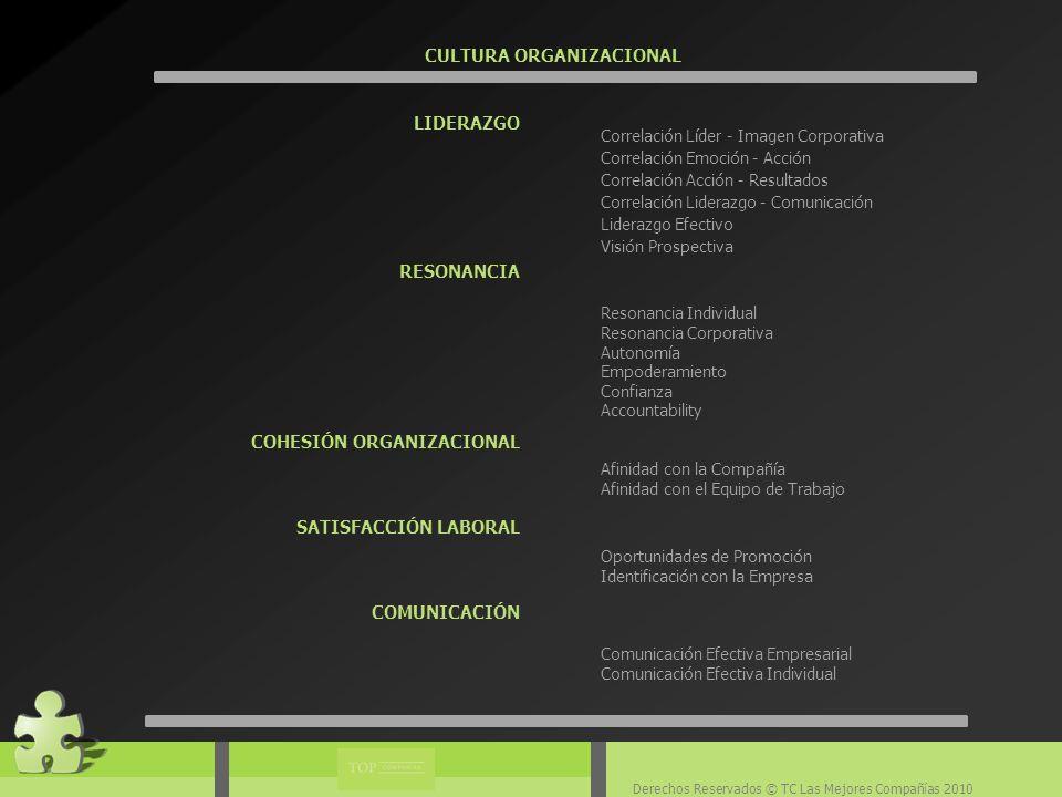 Derechos Reservados © TC Las Mejores Compañías 2010 CULTURA ORGANIZACIONAL Correlación Líder - Imagen Corporativa Correlación Emoción - Acción Correlación Acción - Resultados Correlación Liderazgo - Comunicación Liderazgo Efectivo Visión Prospectiva Resonancia Individual Resonancia Corporativa Autonomía Empoderamiento Confianza Accountability Afinidad con la Compañía Afinidad con el Equipo de Trabajo Oportunidades de Promoción Identificación con la Empresa Comunicación Efectiva Empresarial Comunicación Efectiva Individual LIDERAZGO RESONANCIA COHESIÓN ORGANIZACIONAL SATISFACCIÓN LABORAL COMUNICACIÓN