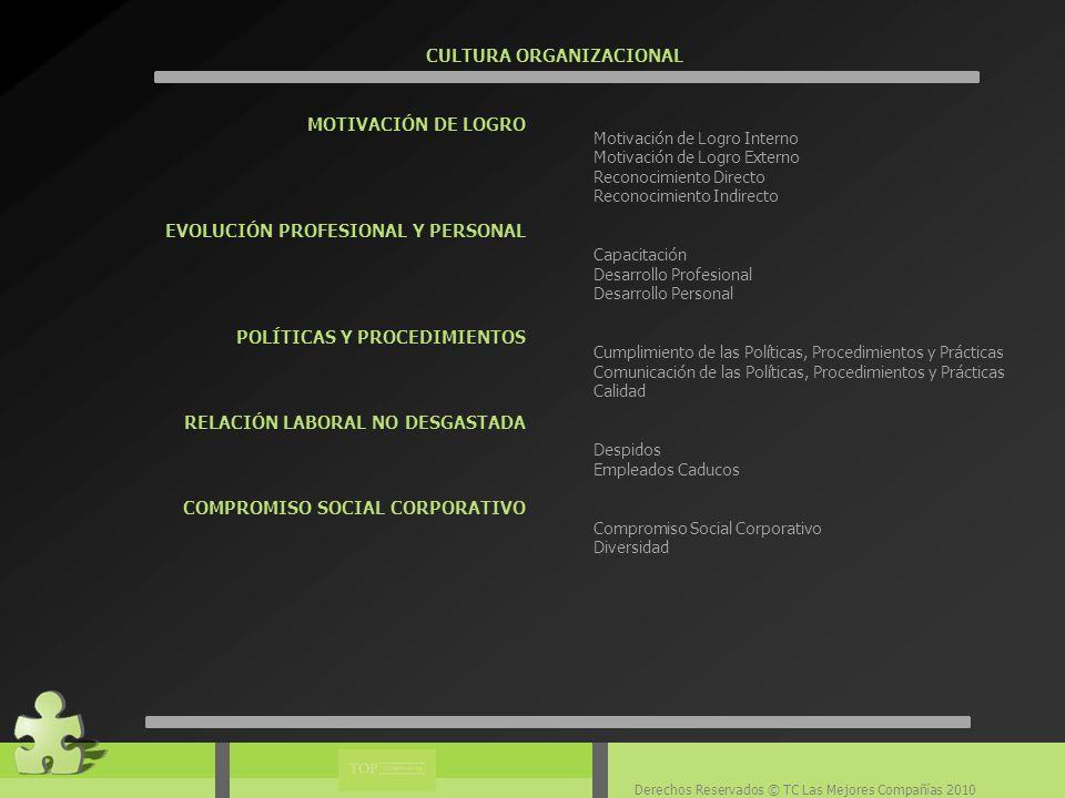 Derechos Reservados © TC Las Mejores Compañías 2010 CULTURA ORGANIZACIONAL MOTIVACIÓN DE LOGRO EVOLUCIÓN PROFESIONAL Y PERSONAL POLÍTICAS Y PROCEDIMIENTOS RELACIÓN LABORAL NO DESGASTADA COMPROMISO SOCIAL CORPORATIVO Motivación de Logro Interno Motivación de Logro Externo Reconocimiento Directo Reconocimiento Indirecto Capacitación Desarrollo Profesional Desarrollo Personal Cumplimiento de las Políticas, Procedimientos y Prácticas Comunicación de las Políticas, Procedimientos y Prácticas Calidad Despidos Empleados Caducos Compromiso Social Corporativo Diversidad