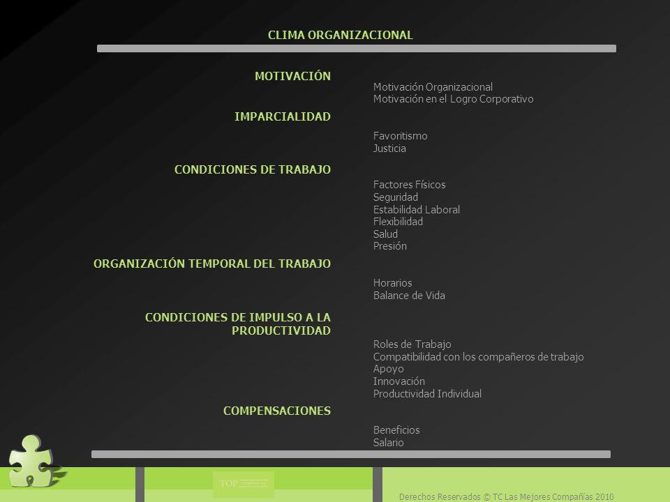 Derechos Reservados © TC Las Mejores Compañías 2010 CLIMA ORGANIZACIONAL MOTIVACIÓN IMPARCIALIDAD CONDICIONES DE TRABAJO ORGANIZACIÓN TEMPORAL DEL TRABAJO CONDICIONES DE IMPULSO A LA PRODUCTIVIDAD COMPENSACIONES Motivación Organizacional Motivación en el Logro Corporativo Favoritismo Justicia Factores Físicos Seguridad Estabilidad Laboral Flexibilidad Salud Presión Horarios Balance de Vida Roles de Trabajo Compatibilidad con los compañeros de trabajo Apoyo Innovación Productividad Individual Beneficios Salario