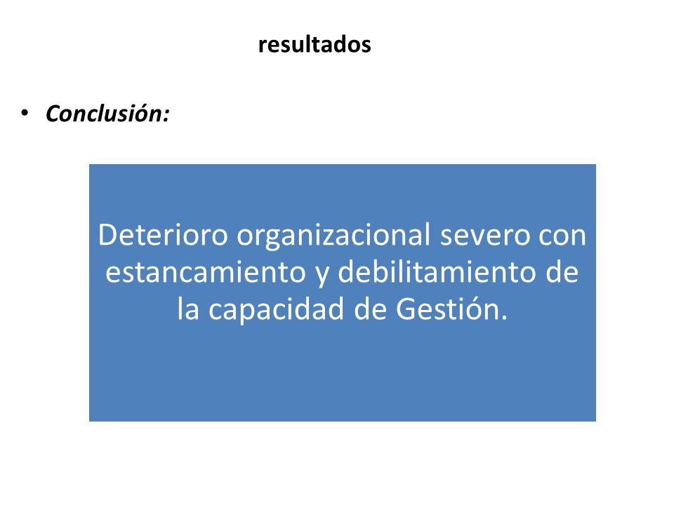 resultados Conclusión: Deterioro organizacional severo con estancamiento y debilitamiento de la capacidad de Gestión.