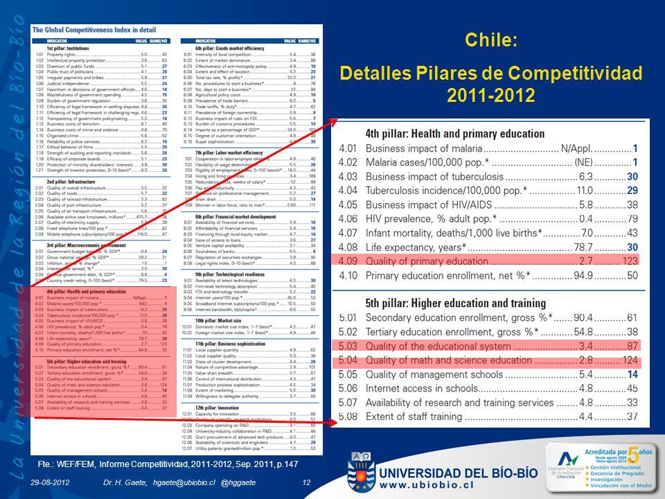 Chile: Detalles Pilares de Competitividad 2011-2012 Fte.: WEF/FEM, Informe Competitividad, 2011-2012, Sep.