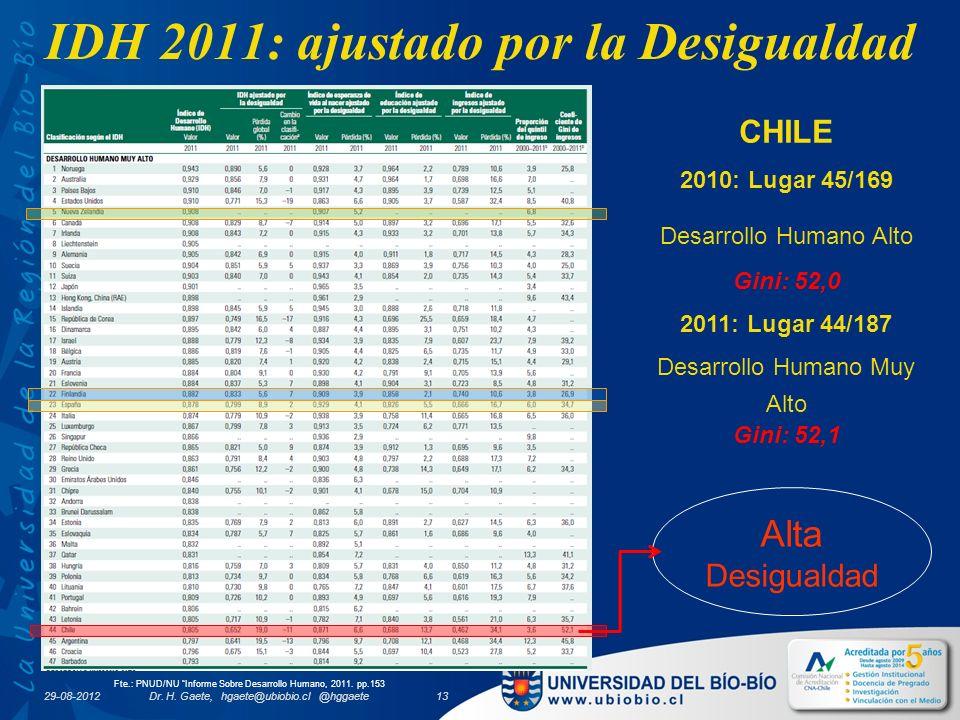 IDH 2011: ajustado por la Desigualdad Fte.: PNUD/NU Informe Sobre Desarrollo Humano, 2011.