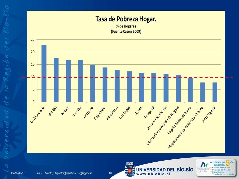 29-08-2012 Dr. H. Gaete, hgaete@ubiobio.cl @hggaete 16
