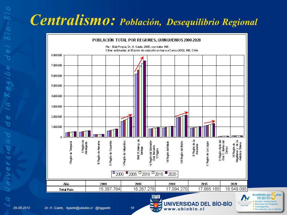 Centralismo: Población, Desequilibrio Regional 29-08-2012 Dr.