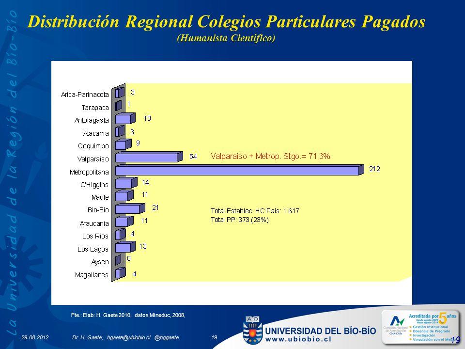 19 Distribución Regional Colegios Particulares Pagados (Humanista Científico) Fte.: Elab: H.