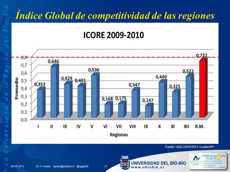 Índice Global de competitividad de las regiones 29-08-2012 Fuente: UDD.CEEN 2011.
