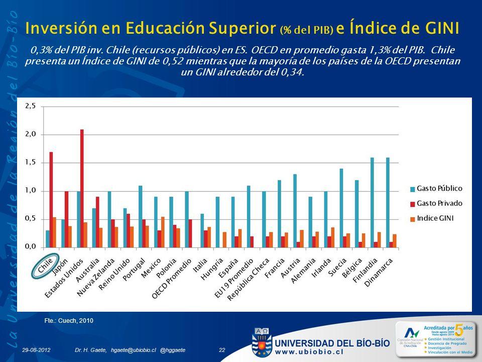 Inversión en Educación Superior (% del PIB) e Índice de GINI 0,3% del PIB inv.