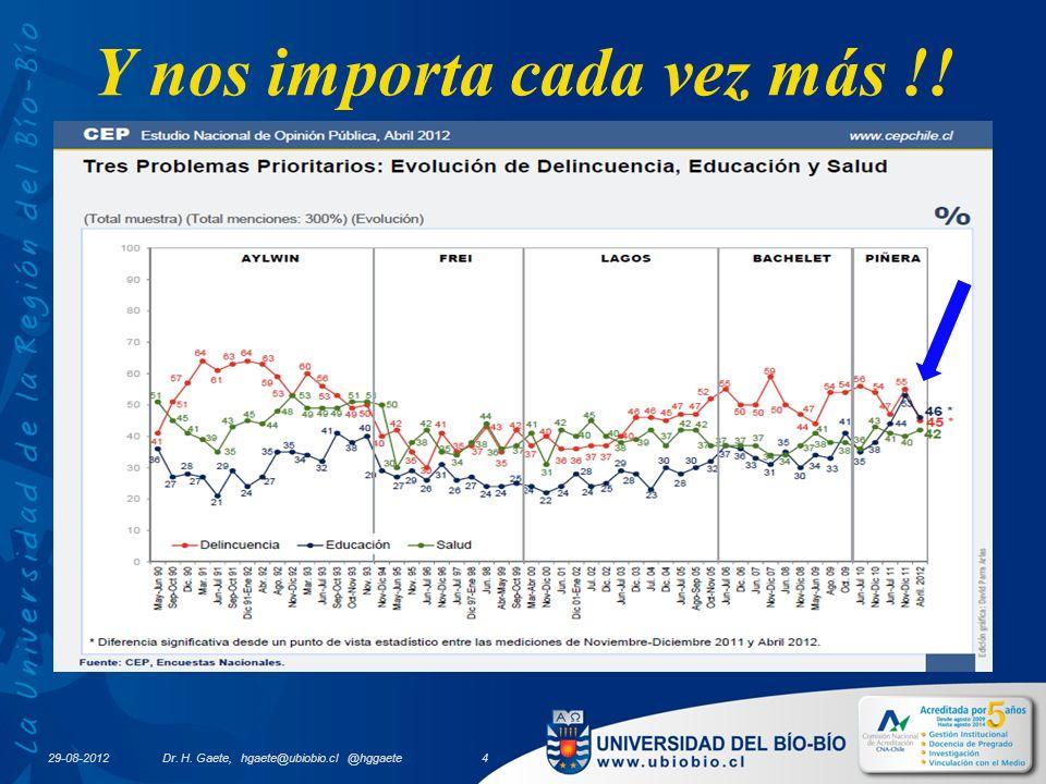 Y nos importa cada vez más !! 29-08-2012 Dr. H. Gaete, hgaete@ubiobio.cl @hggaete 4