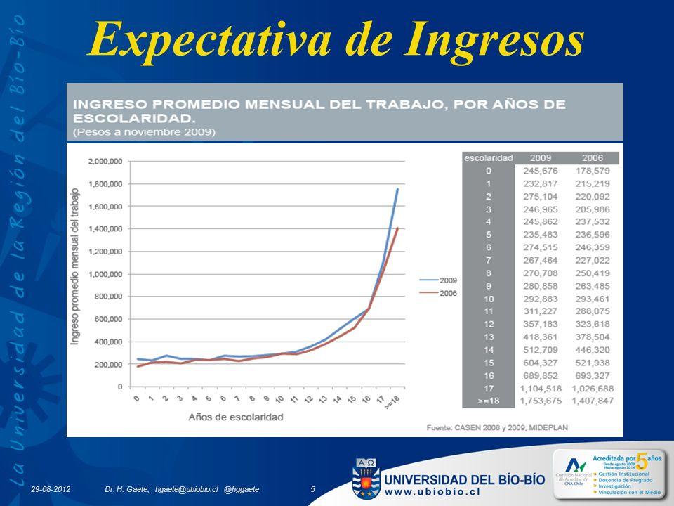 Expectativa de Ingresos 29-08-2012 Dr. H. Gaete, hgaete@ubiobio.cl @hggaete 5