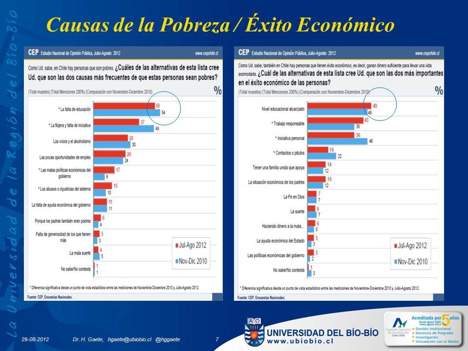 29-08-2012 Dr. H. Gaete, hgaete@ubiobio.cl @hggaete 7 Causas de la Pobreza / Éxito Económico