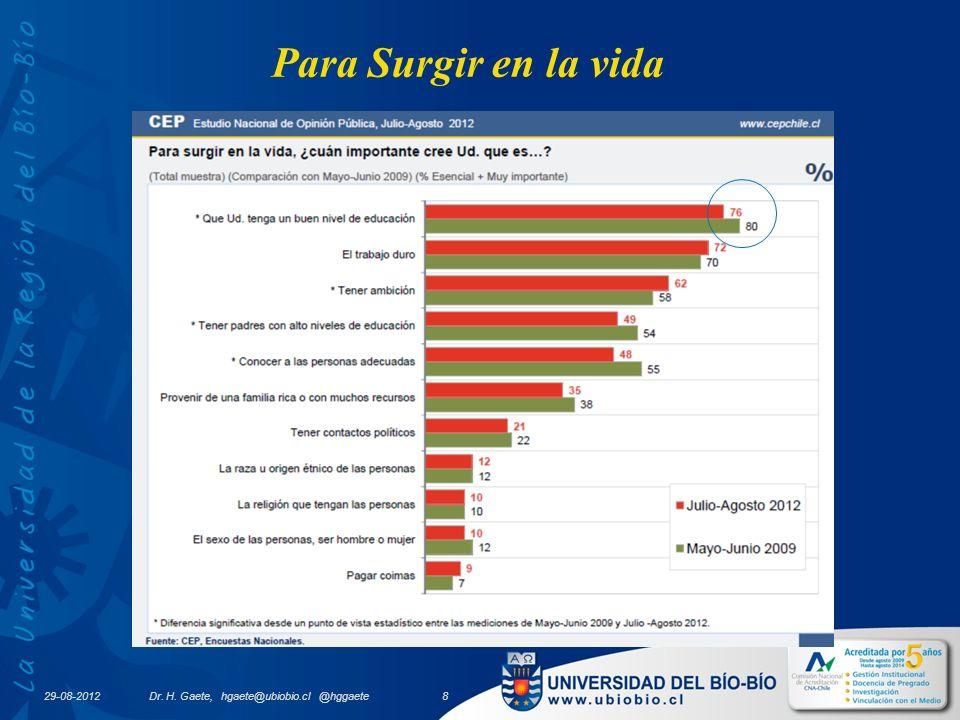 29-08-2012 Dr. H. Gaete, hgaete@ubiobio.cl @hggaete 8 Para Surgir en la vida