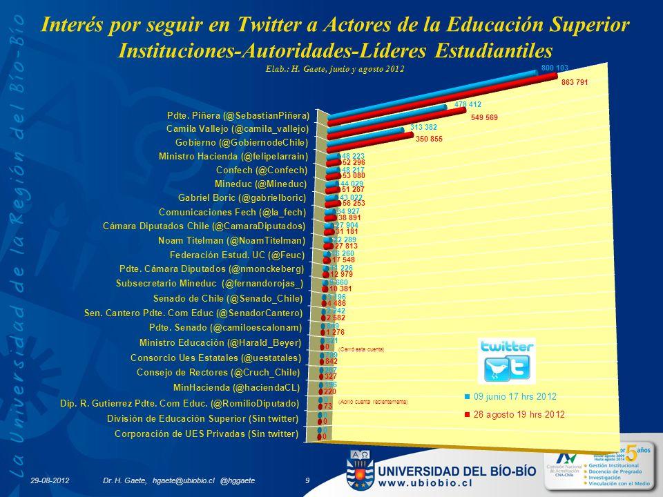 Interés por seguir en Twitter a Actores de la Educación Superior Instituciones-Autoridades-Líderes Estudiantiles Elab.: H.