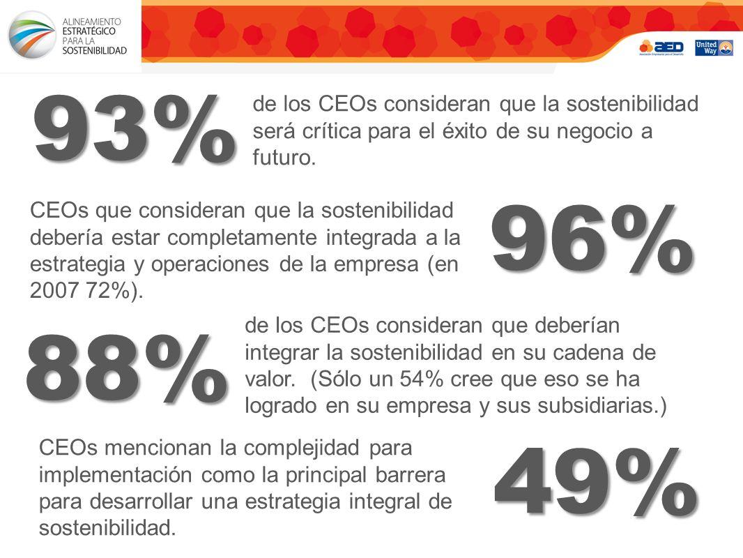 de los CEOs consideran que la sostenibilidad será crítica para el éxito de su negocio a futuro.93% CEOs que consideran que la sostenibilidad debería estar completamente integrada a la estrategia y operaciones de la empresa (en 2007 72%).96% de los CEOs consideran que deberían integrar la sostenibilidad en su cadena de valor.