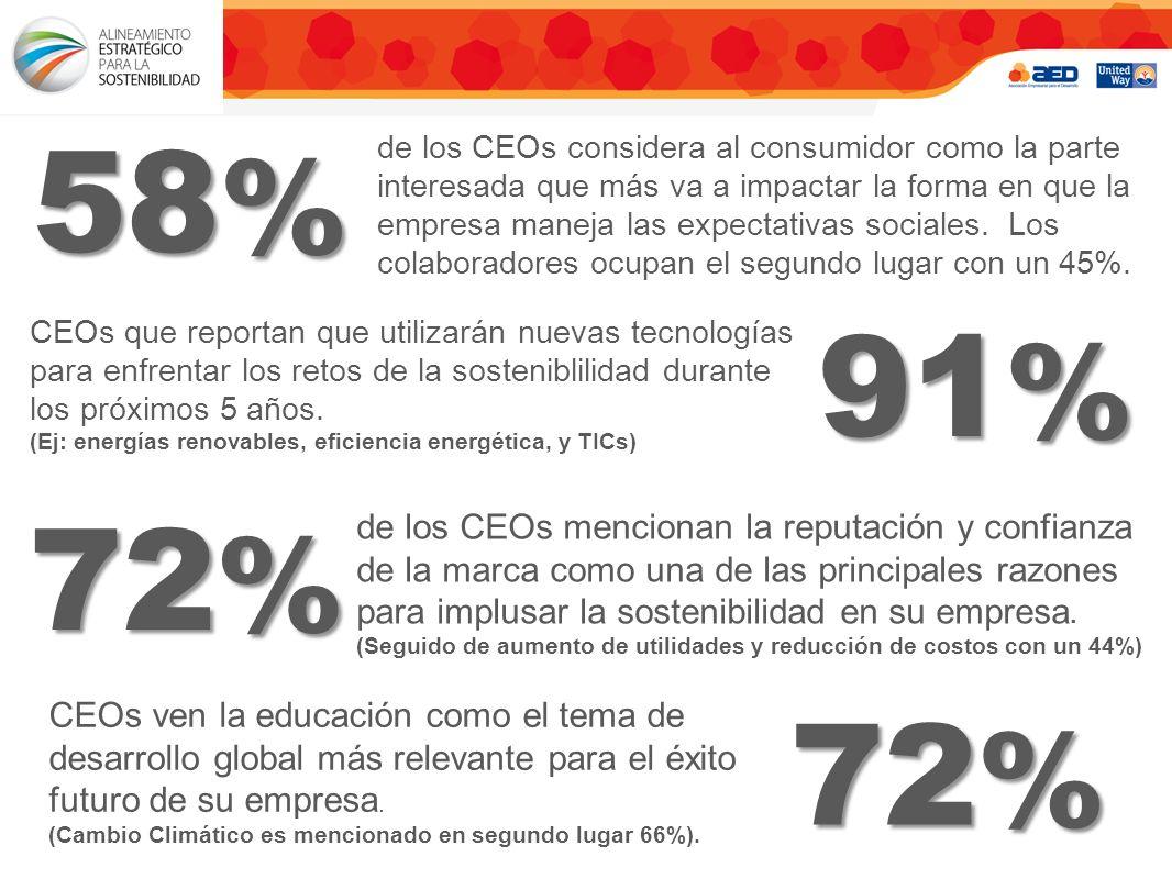 de los CEOs considera al consumidor como la parte interesada que más va a impactar la forma en que la empresa maneja las expectativas sociales.