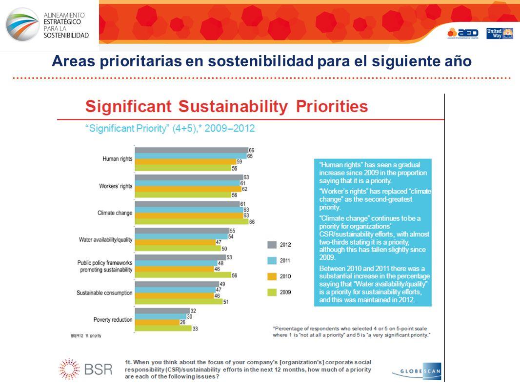 Areas prioritarias en sostenibilidad para el siguiente año