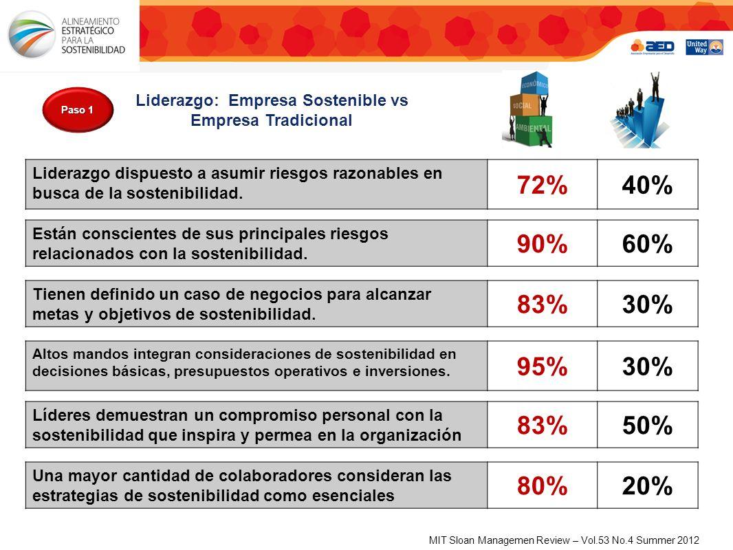 Liderazgo: Empresa Sostenible vs Empresa Tradicional Liderazgo dispuesto a asumir riesgos razonables en busca de la sostenibilidad.