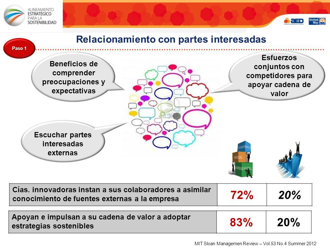 Relacionamiento con partes interesadas Paso 1 Cías.