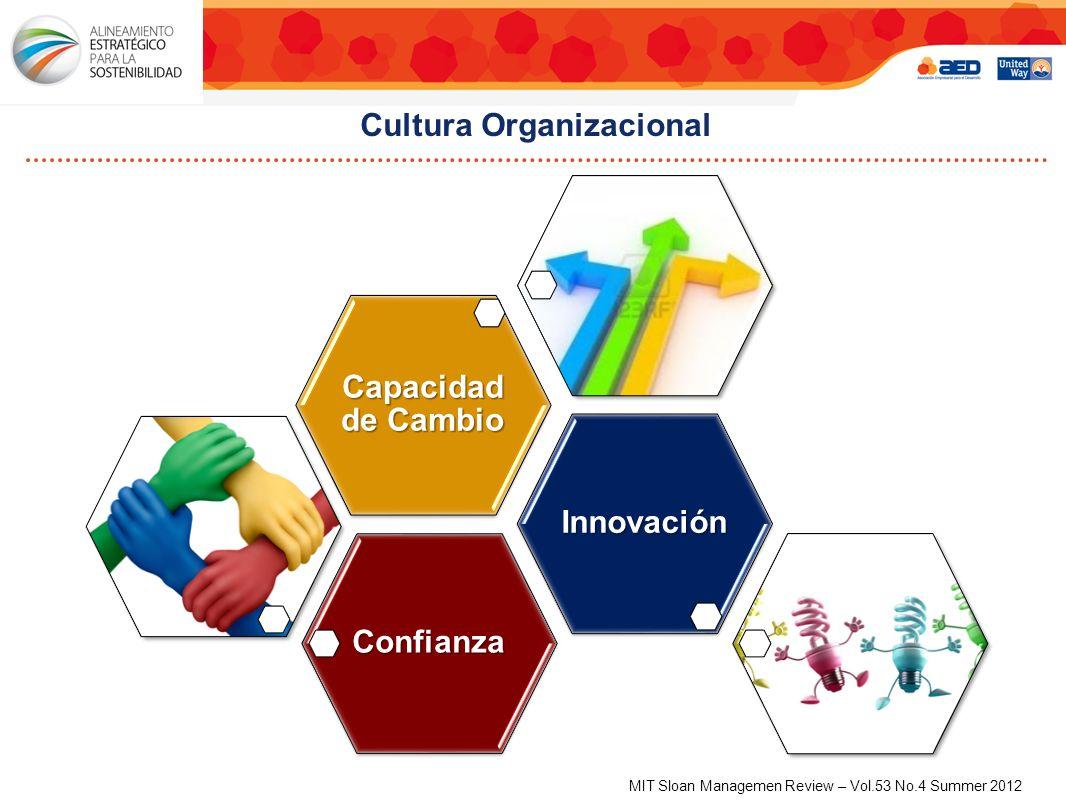 Cultura Organizacional Confianza Innovación Capacidad de Cambio MIT Sloan Managemen Review – Vol.53 No.4 Summer 2012