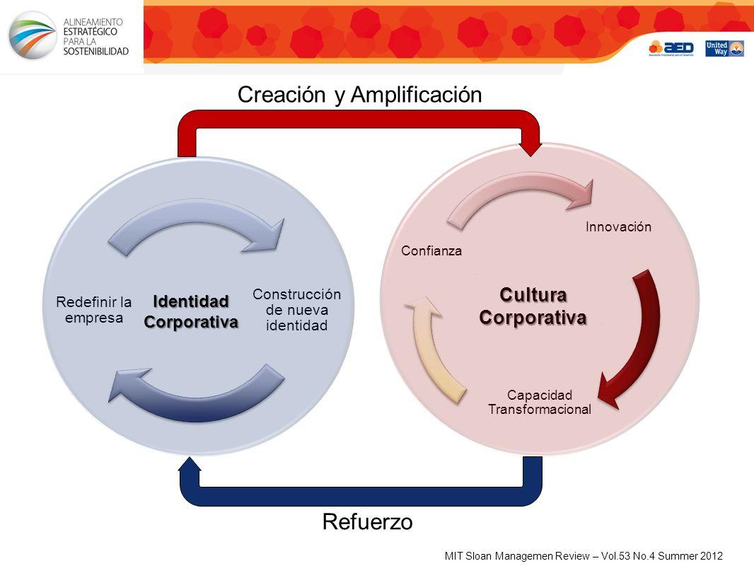 Identidad Corporativa Cultura Corporativa Creación y Amplificación Refuerzo MIT Sloan Managemen Review – Vol.53 No.4 Summer 2012