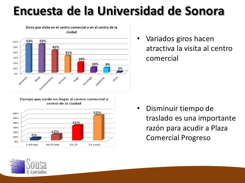 Encuesta de la Universidad de Sonora Variados giros hacen atractiva la visita al centro comercial Disminuir tiempo de traslado es una importante razón para acudir a Plaza Comercial Progreso