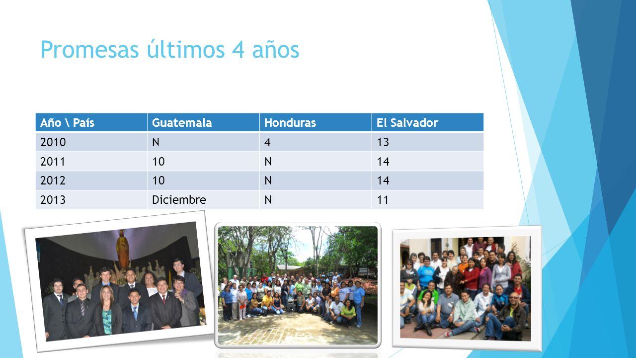 Promesas últimos 4 años Año \ PaísGuatemalaHondurasEl Salvador 2010N413 201110N14 201210N14 2013DiciembreN11