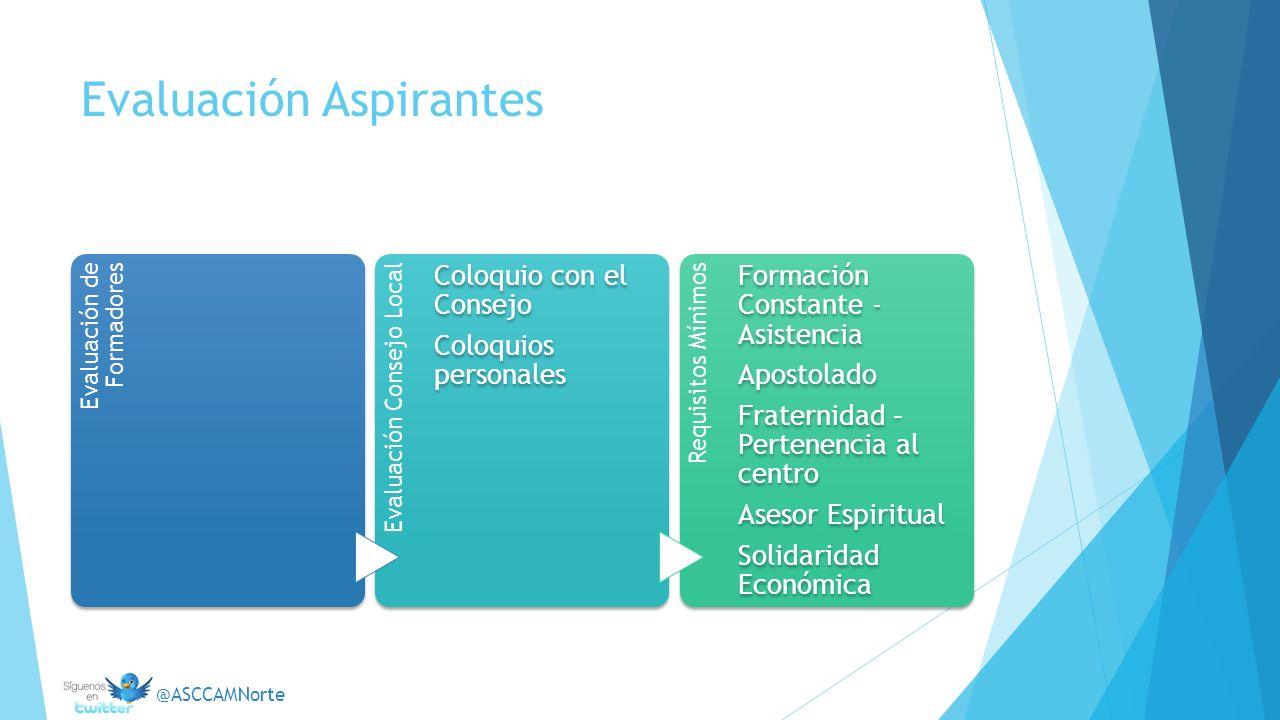 Evaluación Aspirantes Evaluación de Formadores Evaluación Consejo Local Coloquio con el Consejo Coloquios personales Requisitos Mínimos Formación Cons