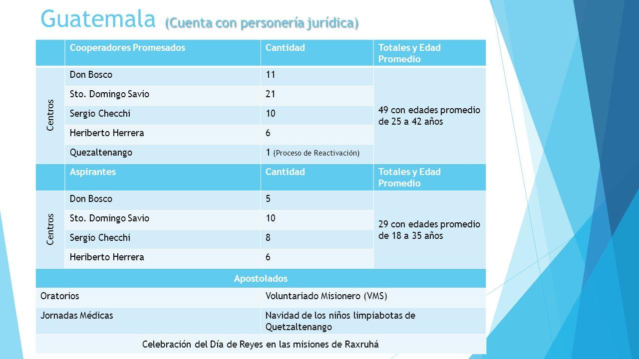 (Cuenta con personería jurídica) Guatemala (Cuenta con personería jurídica) Cooperadores PromesadosCantidadTotales y Edad Promedio Centros Don Bosco11
