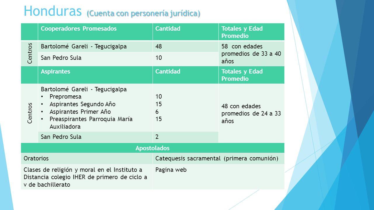 (Cuenta con personería jurídica) Honduras (Cuenta con personería jurídica) Cooperadores PromesadosCantidadTotales y Edad Promedio Centros Bartolomé Ga
