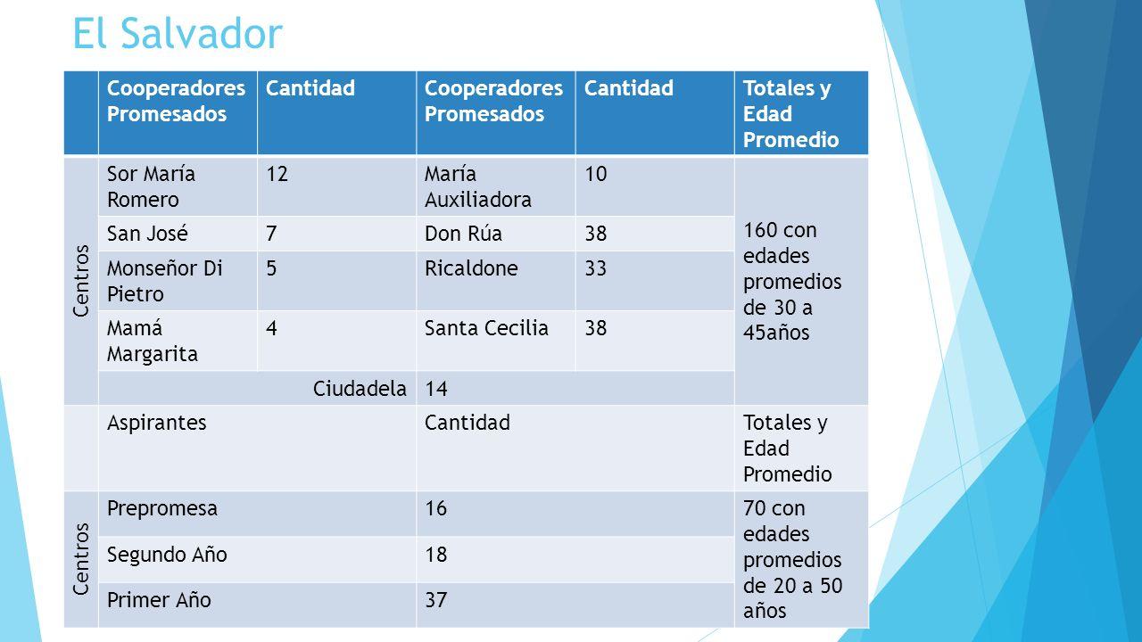 El Salvador Cooperadores Promesados CantidadCooperadores Promesados CantidadTotales y Edad Promedio Centros Sor María Romero 12María Auxiliadora 10 16