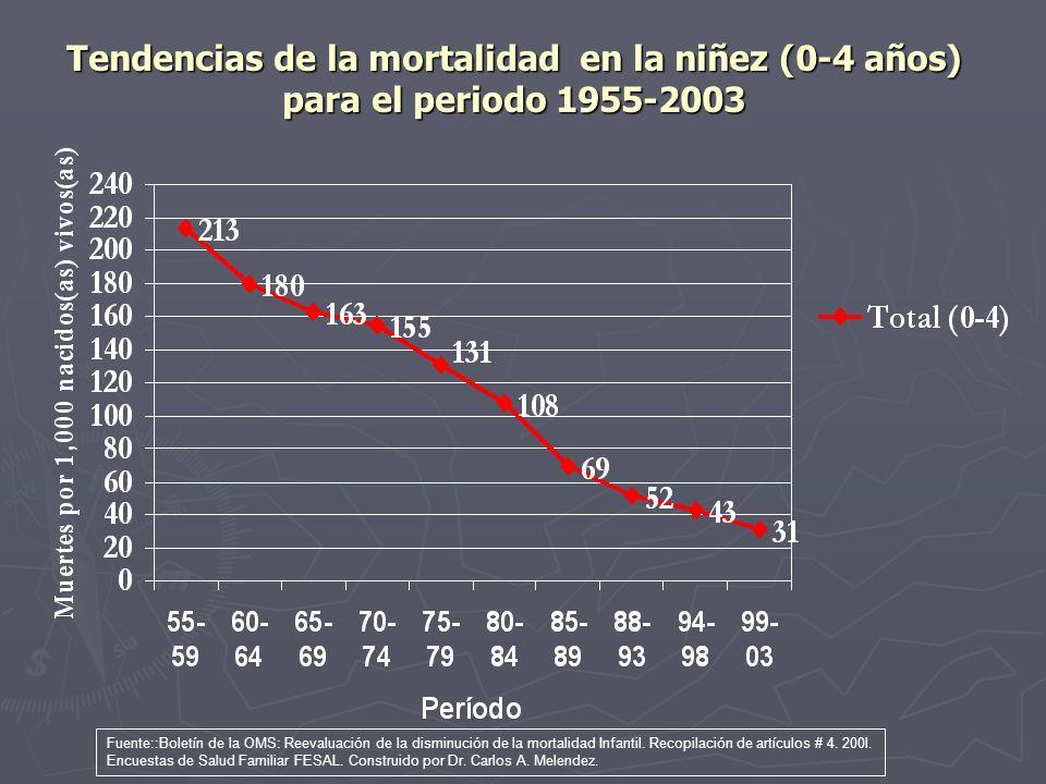 Tendencias de la mortalidad en la niñez (0-4 años) para el periodo 1955-2003 Fuente::Boletín de la OMS: Reevaluación de la disminución de la mortalida