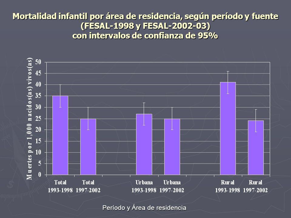 Mortalidad infantil por área de residencia, según período y fuente (FESAL-1998 y FESAL-2002-03) con intervalos de confianza de 95% Período y Área de r