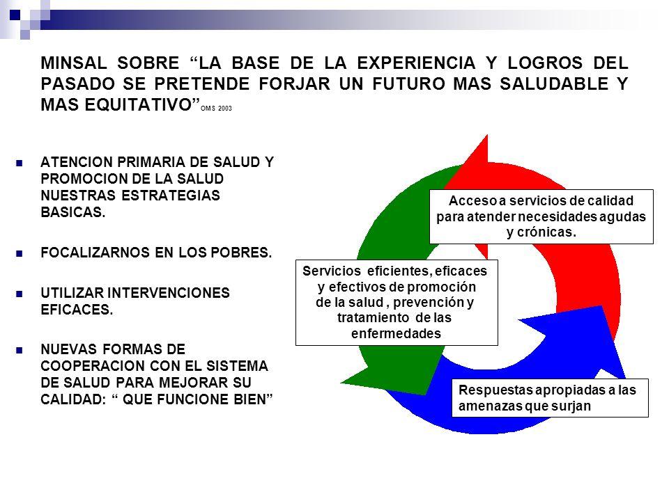 MINSAL SOBRE LA BASE DE LA EXPERIENCIA Y LOGROS DEL PASADO SE PRETENDE FORJAR UN FUTURO MAS SALUDABLE Y MAS EQUITATIVO OMS 2003 ATENCION PRIMARIA DE S