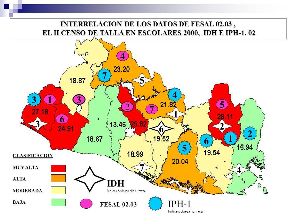 INTERRELACION DE LOS DATOS DE FESAL 02.03, EL II CENSO DE TALLA EN ESCOLARES 2000, IDH E IPH-1. 02 EL II CENSO DE TALLA EN ESCOLARES 2000, IDH E IPH-1