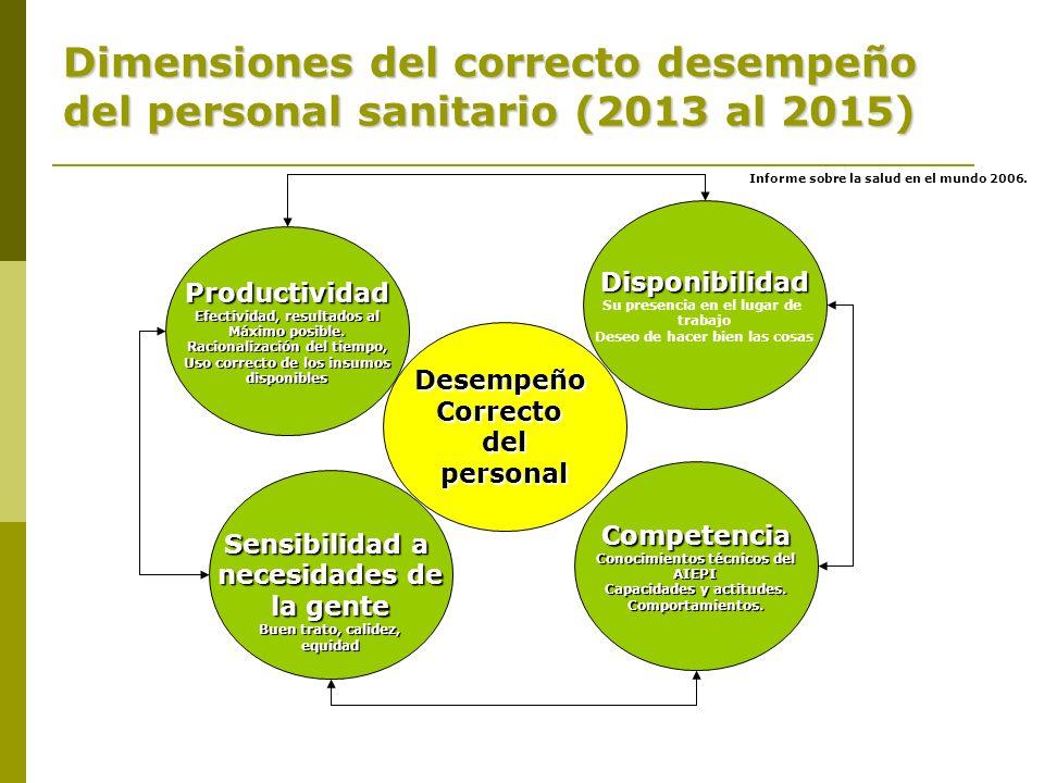 Dimensiones del correcto desempeño del personal sanitario (2013 al 2015) DesempeñoCorrectodelpersonal Disponibilidad Su presencia en el lugar de traba