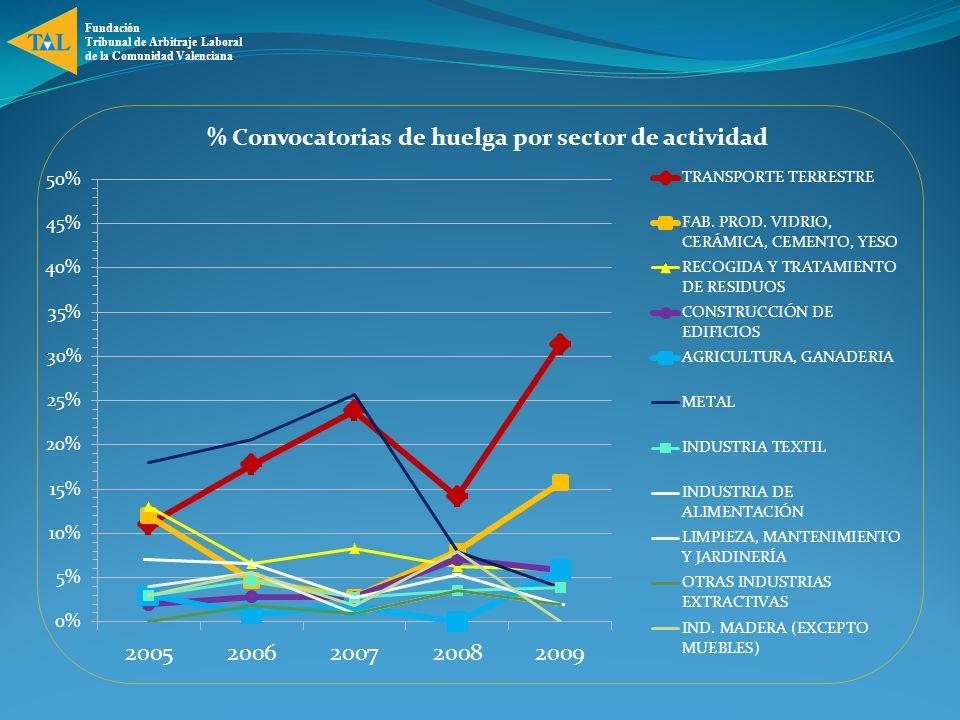 Fundación Tribunal de Arbitraje Laboral de la Comunidad Valenciana