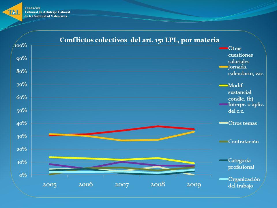 Fundación Tribunal de Arbitraje Laboral de la Comunidad Valenciana Conflictos colectivos jurídicos En 2009 12/110 expedientes (11%): Cláusula de revisión vinculada al IPC / Tablas salariales * 5 conflictos de empresa * 7 conflictos de sector 3 arbitrajes