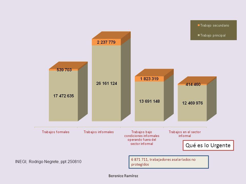 INEGI, Rodrigo Negrete, ppt 250810 6 871 711, trabajadores asalariados no protegidos Qué es lo Urgente