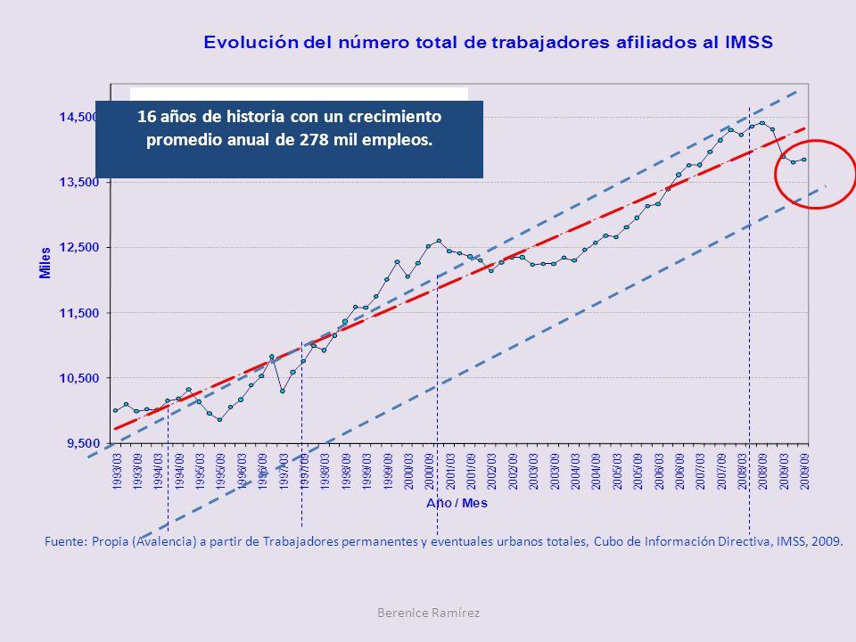 Berenice Ramírez Tasa media de crecimiento annual: 2.79% 16 años de historia con un crecimiento promedio anual de 278 mil empleos. Fuente: Propia (Ava