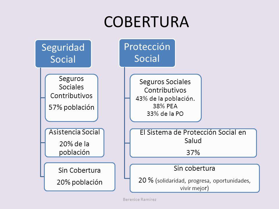 COBERTURA Seguridad Social Seguros Sociales Contributivos 57% población Asistencia Social 20% de la población Sin Cobertura 20% población Protección S