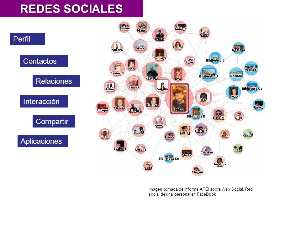Perfil Interacción Contactos Compartir REDES SOCIALES Relaciones Imagen tomada de Informe APEI sobre Web Social.