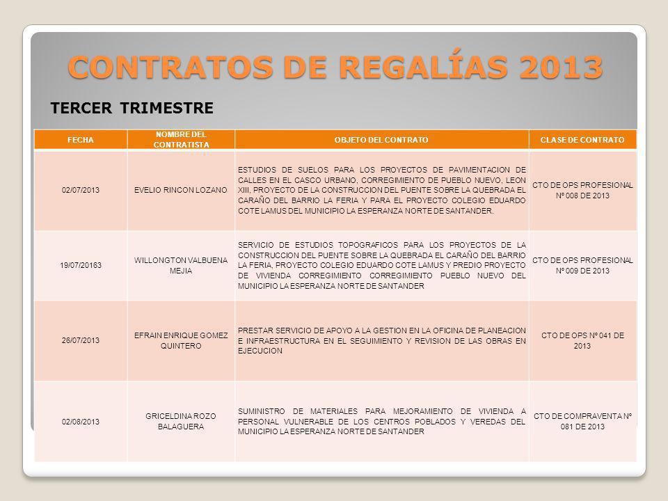 CONTRATOS DE REGALÍAS 2013 TERCER TRIMESTRE FECHA NOMBRE DEL CONTRATISTA OBJETO DEL CONTRATOCLASE DE CONTRATO 02/07/2013EVELIO RINCON LOZANO ESTUDIOS