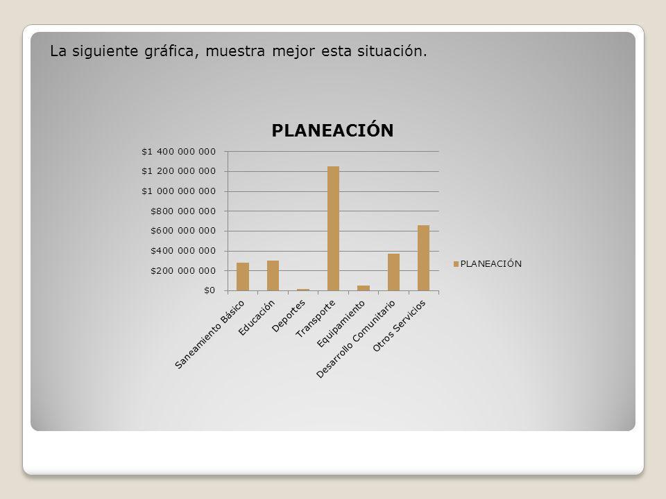 La siguiente gráfica, muestra mejor esta situación.